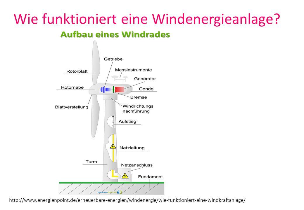 Windgeschwindigkeit und Windrichtung Rotation Windgeschwindigkeit wird hinter Rotor kleiner - Richtung ändert sich!