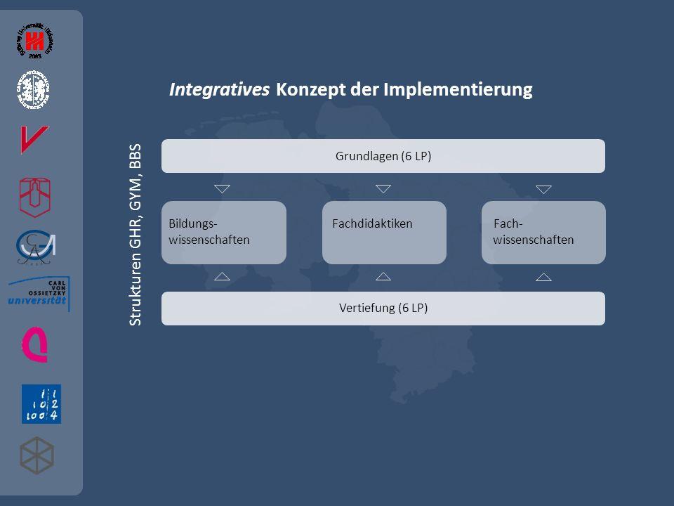 Integratives Konzept der Implementierung Strukturen GHR, GYM, BBS Grundlagen (6 LP) Bildungs- Fachdidaktiken Fach- wissenschaften Vertiefung (6 LP)