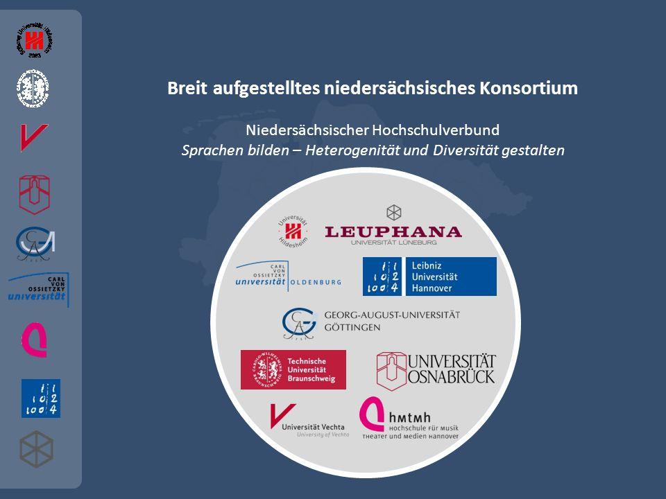 Breit aufgestelltes niedersächsisches Konsortium Niedersächsischer Hochschulverbund Sprachen bilden – Heterogenität und Diversität gestalten
