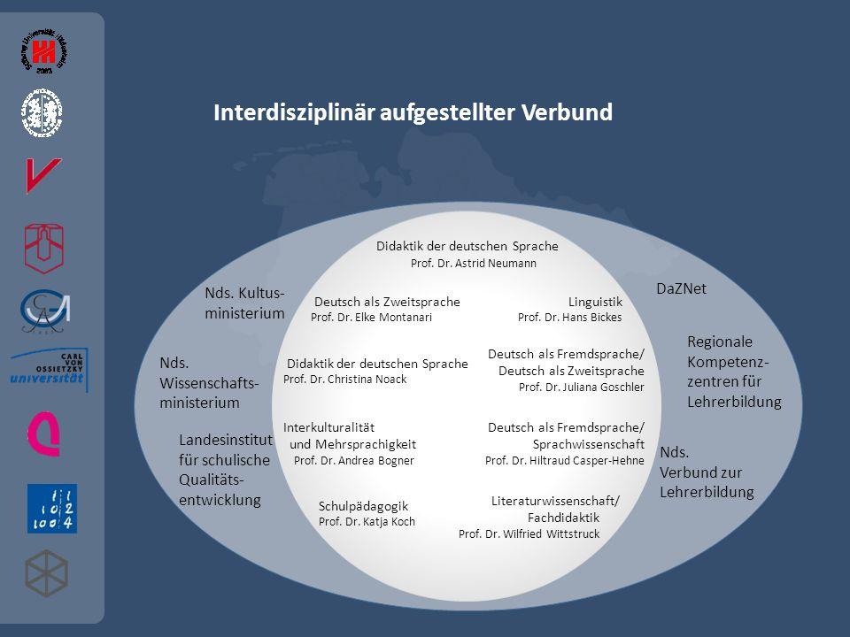 DaZNet Nds.Verbund zur Lehrerbildung Landesinstitut für schulische Qualitäts- entwicklung Nds.