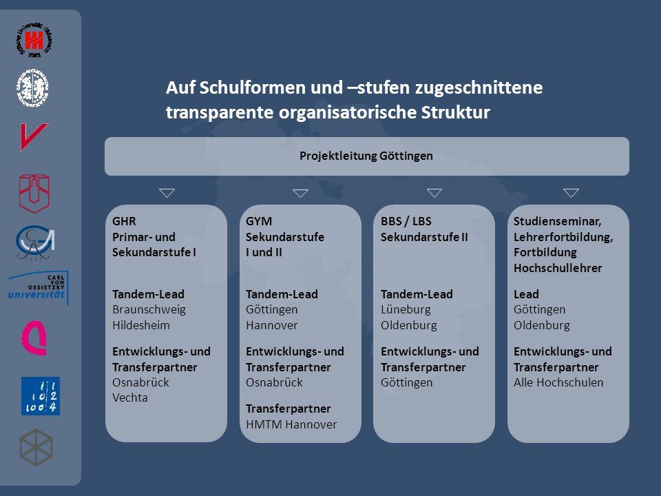 Auf Schulformen und –stufen zugeschnittene transparente organisatorische Struktur Projektleitung Göttingen GHR Primar- und Sekundarstufe I Tandem-Lead