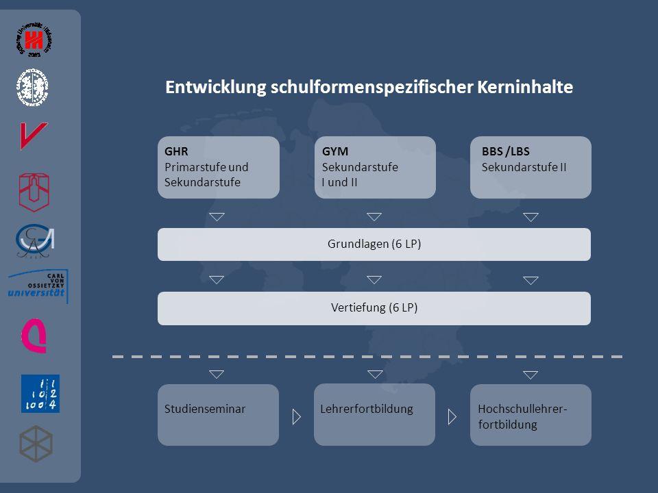 Entwicklung schulformenspezifischer Kerninhalte GHR GYM BBS /LBS Primarstufe und Sekundarstufe Sekundarstufe II Sekundarstufe I und II Grundlagen (6 L