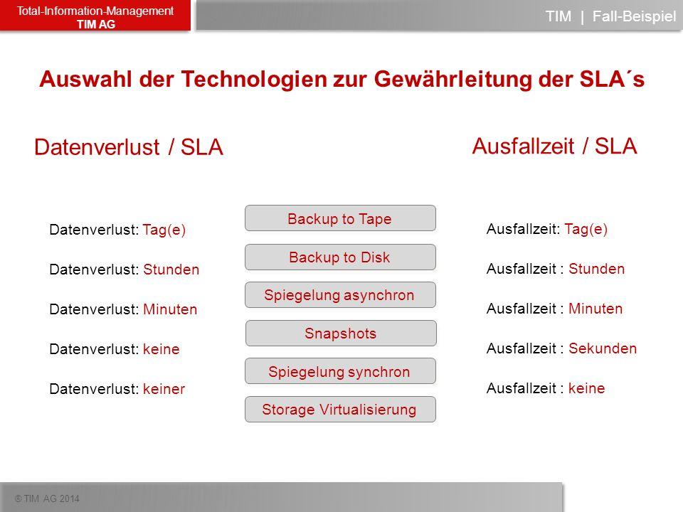 ® TIM AG 2014 Total-Information-Management TIM AG TIM   Fall-Beispiel Auswahl der Technologien zur Gewährleitung der SLA´s Datenverlust: Tag(e) Datenv