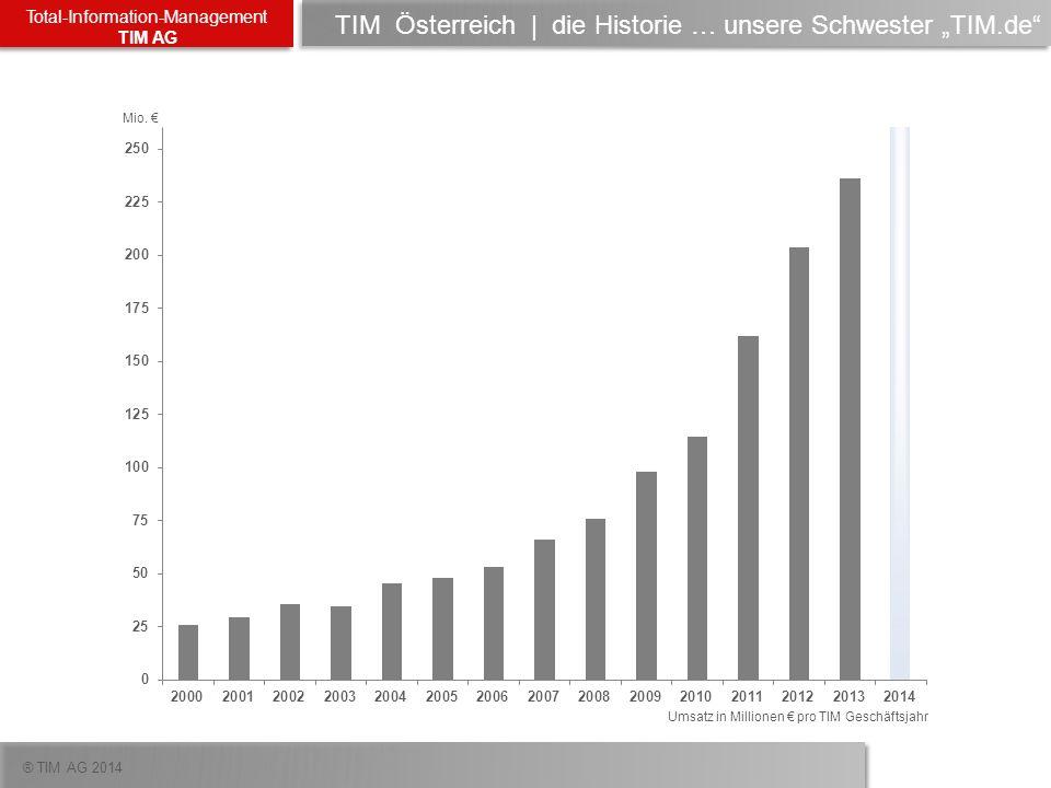 ® TIM AG 2014 Total-Information-Management TIM AG TIM | überdurchschnittliches Wachstum mit EMC 150% stärkeres Wachstum … in allen EMC Produktsegmenten …