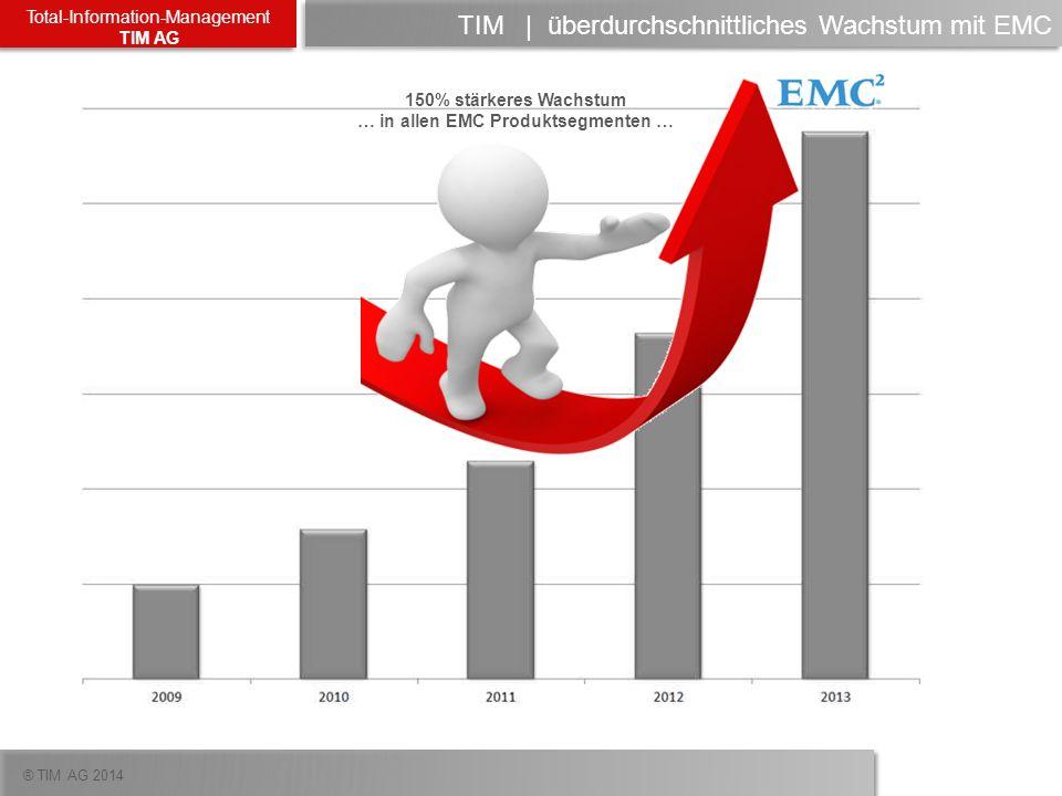 ® TIM AG 2014 Total-Information-Management TIM AG TIM   überdurchschnittliches Wachstum mit EMC 150% stärkeres Wachstum … in allen EMC Produktsegmente