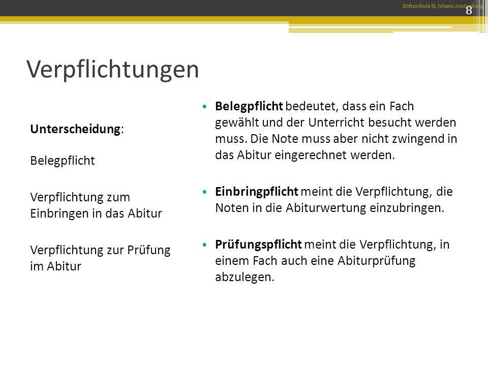 Verpflichtungen Prüfungspflicht Zwei LKs Mathematik Deutsch Eine NW oder FS Einbringpflicht Prüfungsfächer plus: 1 NW mit 4 Kursen 1 FS mit 4 Kursen 2.