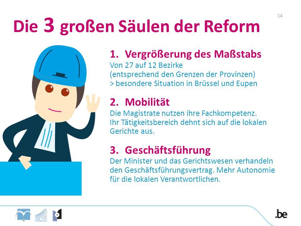Die 3 großen Säulen der Reform 1.Vergrößerung des Maßstabs Von 27 auf 12 Bezirke (entsprechend den Grenzen der Provinzen) > besondere Situation in Brü