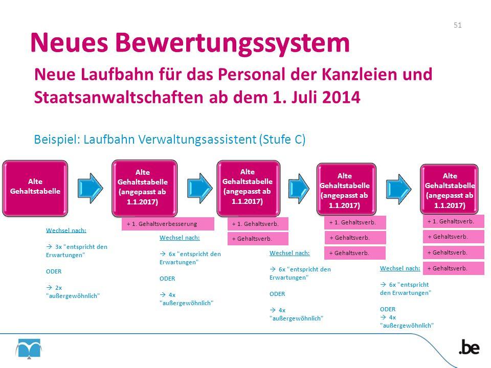 Neues Bewertungssystem 51 Neues Bewertungssystem Neue Laufbahn für das Personal der Kanzleien und Staatsanwaltschaften ab dem 1. Juli 2014 Beispiel: L