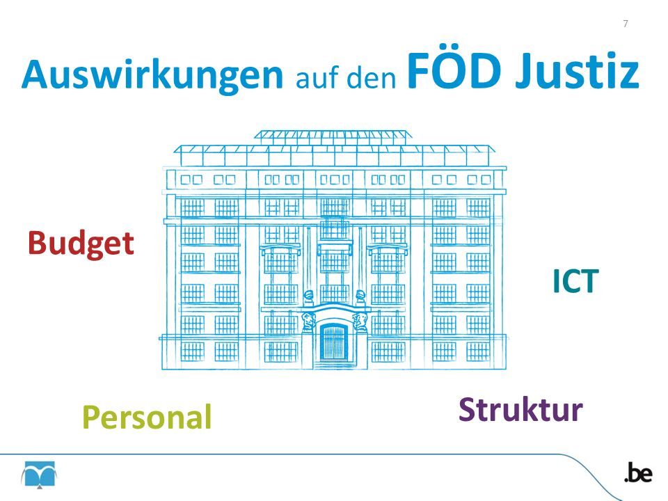 Auswirkungen auf den FÖD Justiz Budget ICT Personal Struktur 7