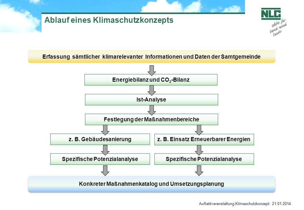 Auftaktveranstaltung Klimaschutzkonzept 21.01.2014 Ablauf eines Klimaschutzkonzepts Erfassung sämtlicher klimarelevanter Informationen und Daten der S