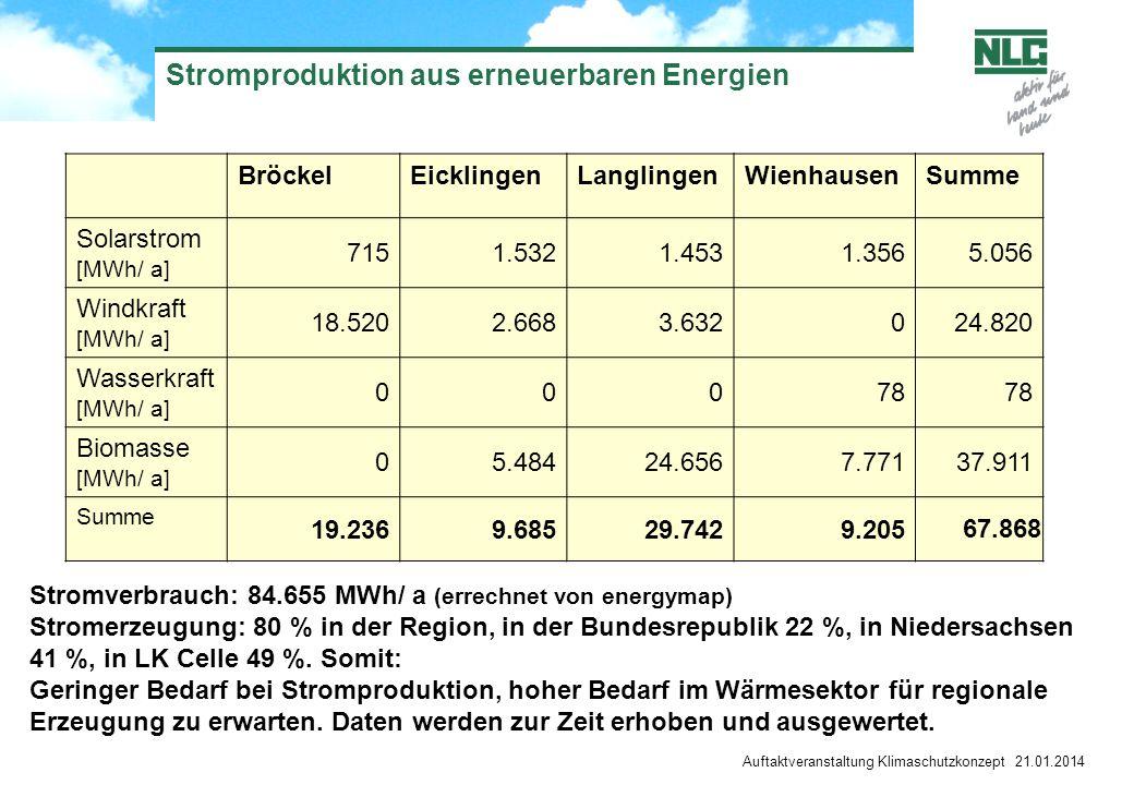 Auftaktveranstaltung Klimaschutzkonzept 21.01.2014 Stromproduktion aus erneuerbaren Energien BröckelEicklingenLanglingenWienhausenSumme Solarstrom [MW