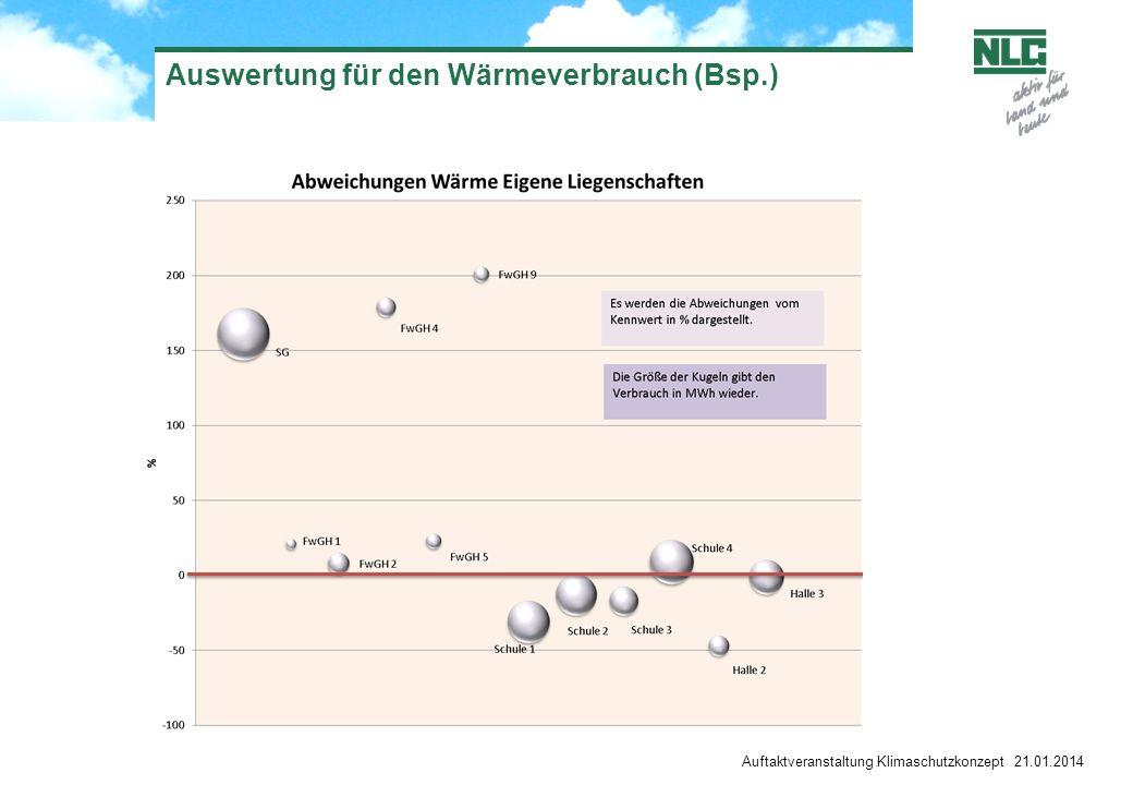 Auftaktveranstaltung Klimaschutzkonzept 21.01.2014 Auswertung für den Wärmeverbrauch (Bsp.)