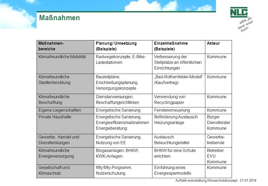 Auftaktveranstaltung Klimaschutzkonzept 21.01.2014 Maßnahmen Maßnahmen- bereiche Planung/ Umsetzung (Beispiele) Einzelmaßnahme (Beispiele) Akteur Klim
