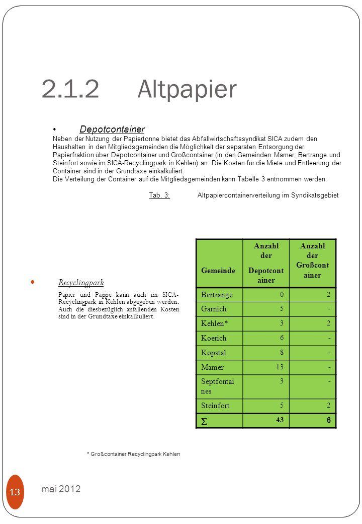 2.1.2Altpapier mai 2012 13 Recyclingpark Papier und Pappe kann auch im SICA- Recyclingpark in Kehlen abgegeben werden.