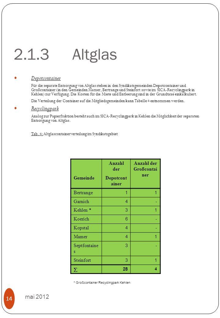 2.1.3Altglas mai 2012 14 Depotcontainer Für die separate Entsorgung von Altglas stehen in den Syndikatsgemeinden Depotcontainer und Großcontainer (in den Gemeinden Mamer, Bertrange und Steinfort sowie im SICA-Recyclingpark in Kehlen) zur Verfügung.