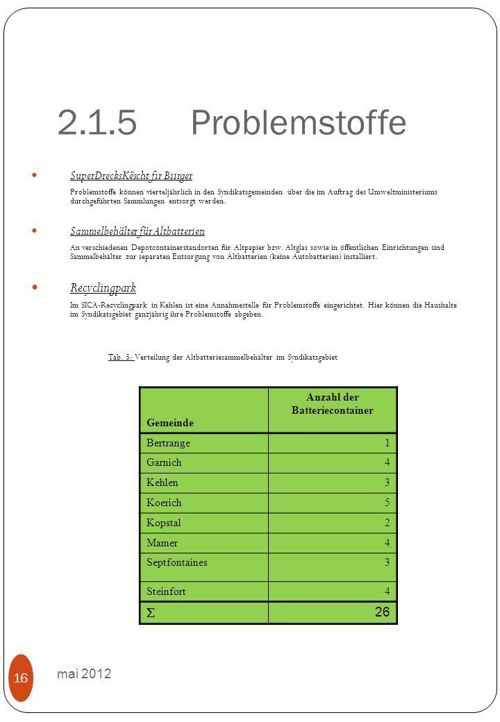 2.1.5Problemstoffe mai 2012 16 SuperDrecksKëscht fir Biirger Problemstoffe können vierteljährlich in den Syndikatsgemeinden über die im Auftrag des Umweltministeriums durchgeführten Sammlungen entsorgt werden.