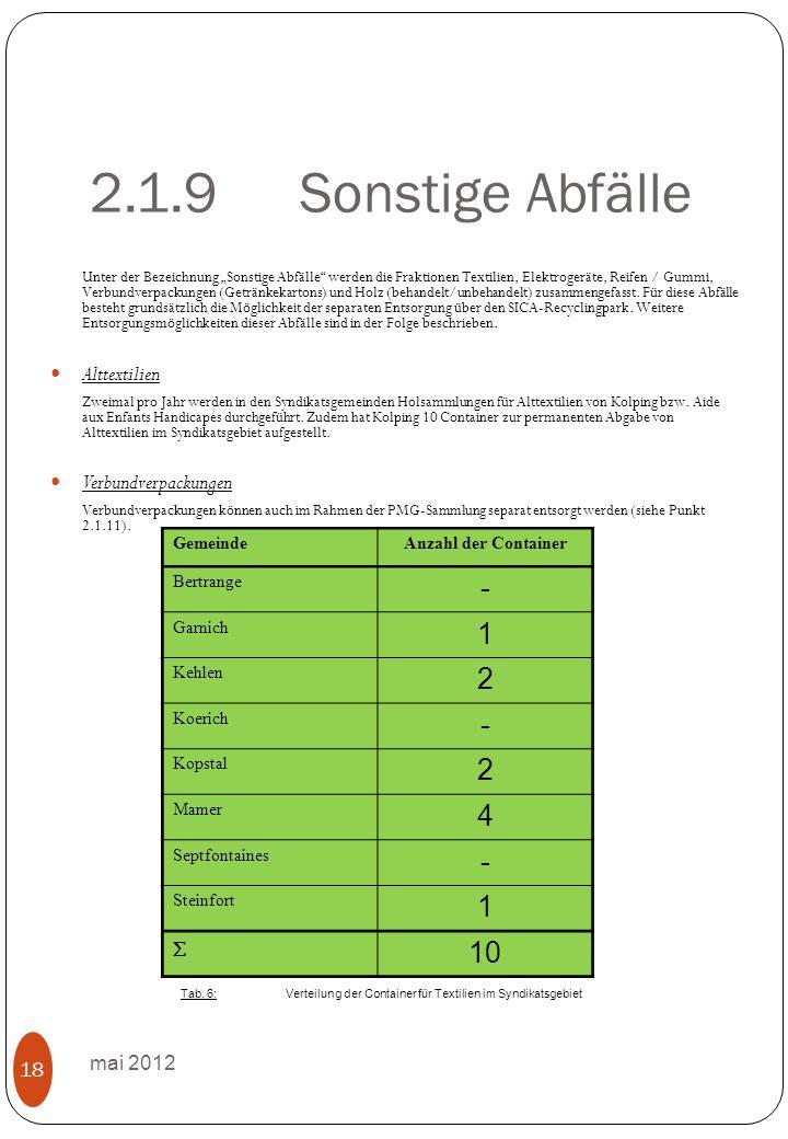 2.1.9Sonstige Abfälle mai 2012 18 Unter der Bezeichnung Sonstige Abfälle werden die Fraktionen Textilien, Elektrogeräte, Reifen / Gummi, Verbundverpackungen (Getränkekartons) und Holz (behandelt/unbehandelt) zusammengefasst.