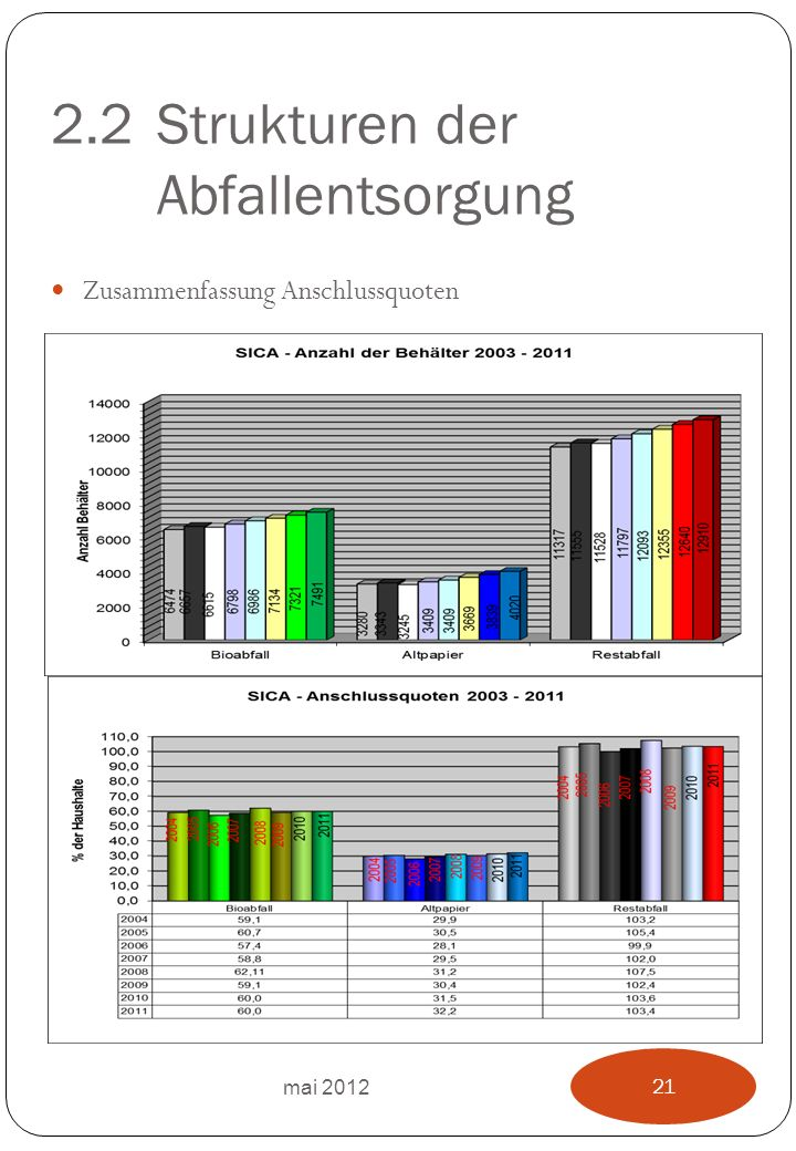 2.2Strukturen der Abfallentsorgung Zusammenfassung Anschlussquoten mai 2012 21