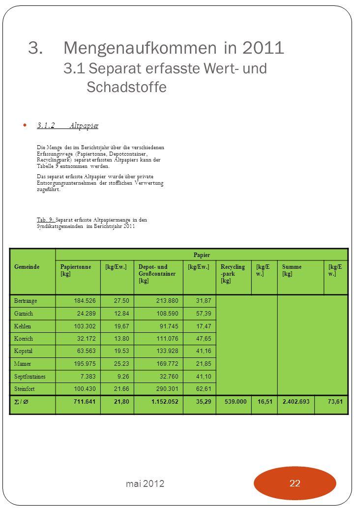 3.Mengenaufkommen in 2011 3.1 Separat erfasste Wert- und Schadstoffe 3.1.2Altpapier Die Menge des im Berichtsjahr über die verschiedenen Erfassungswege (Papiertonne, Depotcontainer, Recyclingpark) separat erfassten Altpapiers kann der Tabelle 9 entnommen werden.