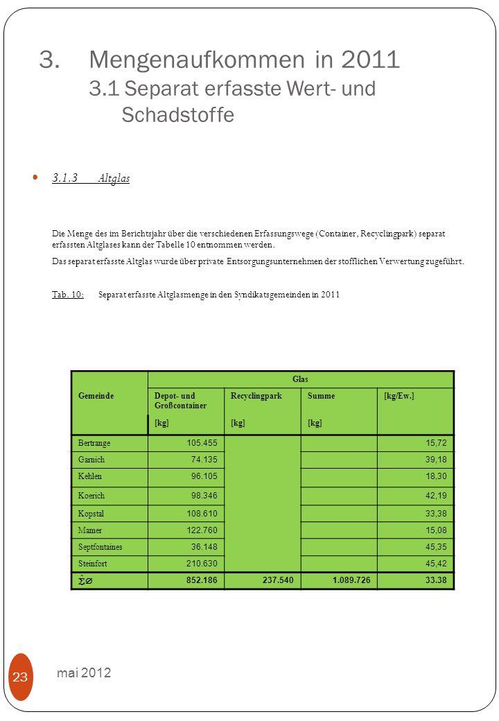 3.Mengenaufkommen in 2011 3.1 Separat erfasste Wert- und Schadstoffe mai 2012 23 3.1.3Altglas Die Menge des im Berichtsjahr über die verschiedenen Erfassungswege (Container, Recyclingpark) separat erfassten Altglases kann der Tabelle 10 entnommen werden.