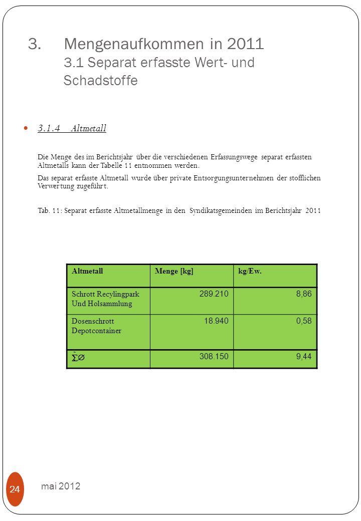 3.Mengenaufkommen in 2011 3.1 Separat erfasste Wert- und Schadstoffe mai 2012 24 3.1.4Altmetall Die Menge des im Berichtsjahr über die verschiedenen Erfassungswege separat erfassten Altmetalls kann der Tabelle 11 entnommen werden.