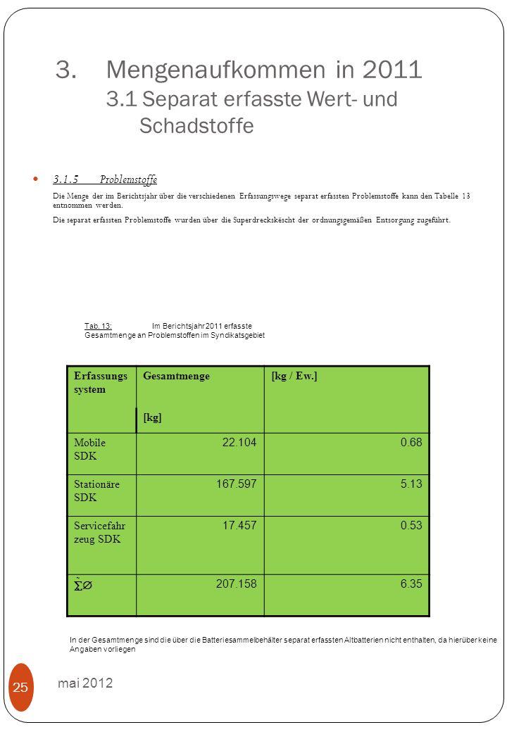 3.Mengenaufkommen in 2011 3.1 Separat erfasste Wert- und Schadstoffe mai 2012 25 3.1.5Problemstoffe Die Menge der im Berichtsjahr über die verschiedenen Erfassungswege separat erfassten Problemstoffe kann den Tabelle 13 entnommen werden.
