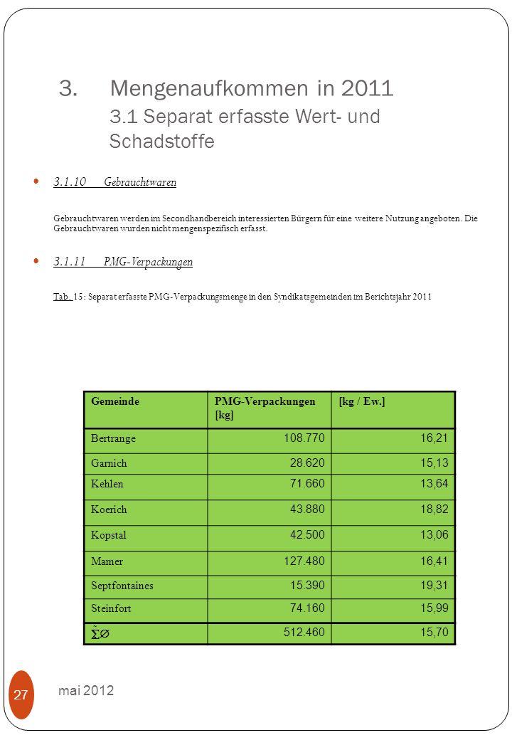 3.Mengenaufkommen in 2011 3.1 Separat erfasste Wert- und Schadstoffe mai 2012 27 3.1.10 Gebrauchtwaren Gebrauchtwaren werden im Secondhandbereich interessierten Bürgern für eine weitere Nutzung angeboten.