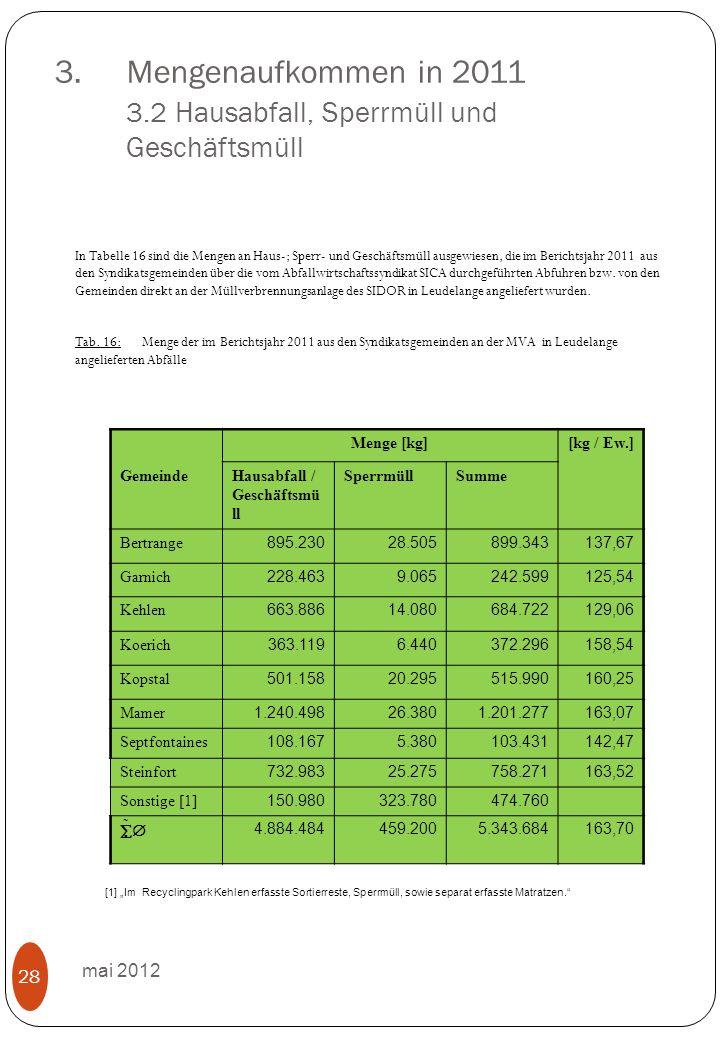 3.Mengenaufkommen in 2011 3.2 Hausabfall, Sperrmüll und Geschäftsmüll mai 2012 28 In Tabelle 16 sind die Mengen an Haus-; Sperr- und Geschäftsmüll ausgewiesen, die im Berichtsjahr 2011 aus den Syndikatsgemeinden über die vom Abfallwirtschaftssyndikat SICA durchgeführten Abfuhren bzw.