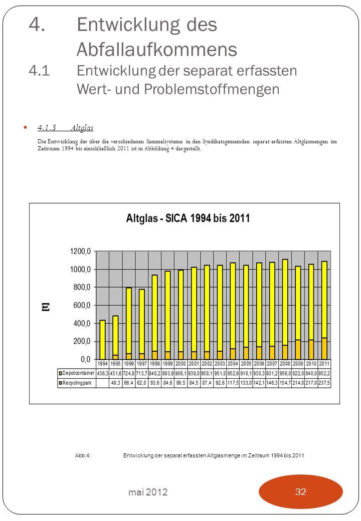 4.Entwicklung des Abfallaufkommens 4.1 Entwicklung der separat erfassten Wert- und Problemstoffmengen 4.1.3Altglas Die Entwicklung der über die verschiedenen Sammelsysteme in den Syndikatsgemeinden separat erfassten Altglasmengen im Zeitraum 1994 bis einschließlich 2011 ist in Abbildung 4 dargestellt.