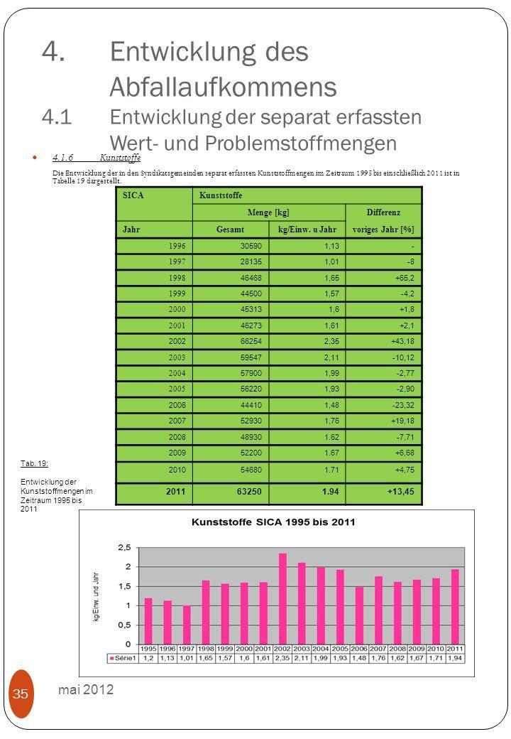 4.Entwicklung des Abfallaufkommens 4.1 Entwicklung der separat erfassten Wert- und Problemstoffmengen mai 2012 35 4.1.6Kunststoffe Die Entwicklung der in den Syndikatsgemeinden separat erfassten Kunststoffmengen im Zeitraum 1995 bis einschließlich 2011 ist in Tabelle 19 dargestellt.