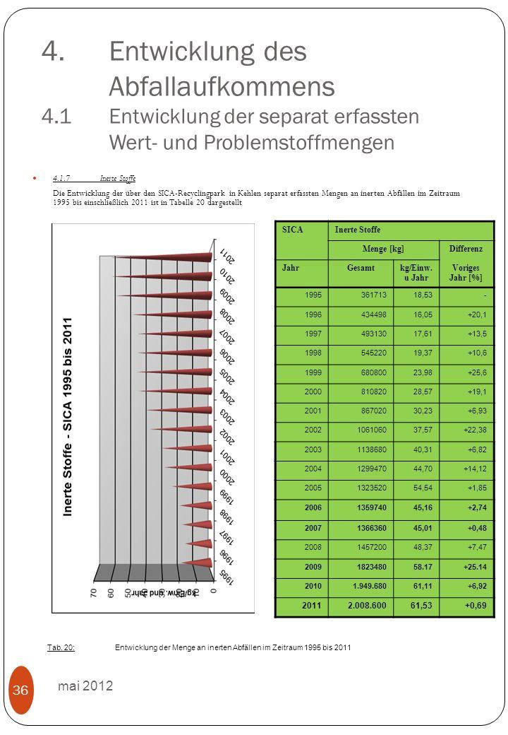 4.Entwicklung des Abfallaufkommens 4.1 Entwicklung der separat erfassten Wert- und Problemstoffmengen mai 2012 36 4.1.7Inerte Stoffe Die Entwicklung der über den SICA-Recyclingpark in Kehlen separat erfassten Mengen an inerten Abfällen im Zeitraum 1995 bis einschließlich 2011 ist in Tabelle 20 dargestellt SICAInerte Stoffe Menge [kg]Differenz JahrGesamtkg/Einw.
