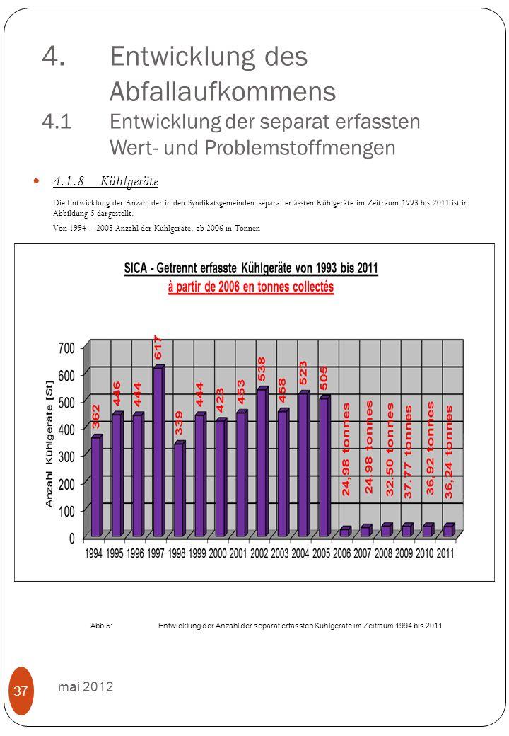 4.Entwicklung des Abfallaufkommens 4.1 Entwicklung der separat erfassten Wert- und Problemstoffmengen mai 2012 37 4.1.8Kühlgeräte Die Entwicklung der Anzahl der in den Syndikatsgemeinden separat erfassten Kühlgeräte im Zeitraum 1993 bis 2011 ist in Abbildung 5 dargestellt.