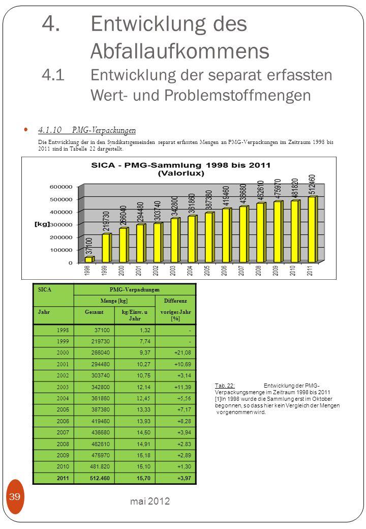 mai 2012 39 4.Entwicklung des Abfallaufkommens 4.1 Entwicklung der separat erfassten Wert- und Problemstoffmengen 4.1.10PMG-Verpackungen Die Entwicklung der in den Syndikatsgemeinden separat erfassten Mengen an PMG-Verpackungen im Zeitraum 1998 bis 2011 sind in Tabelle 22 dargestellt.