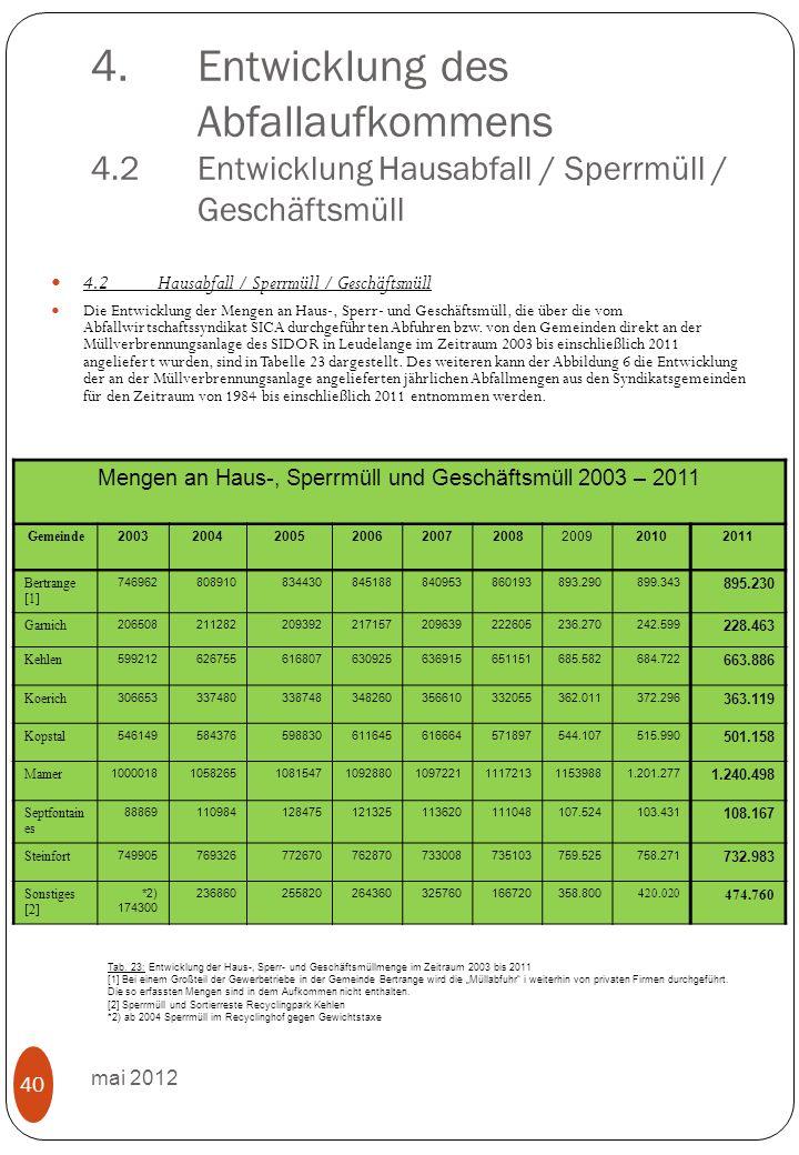 4.Entwicklung des Abfallaufkommens 4.2Entwicklung Hausabfall / Sperrmüll / Geschäftsmüll mai 2012 40 4.2Hausabfall / Sperrmüll / Geschäftsmüll Die Ent