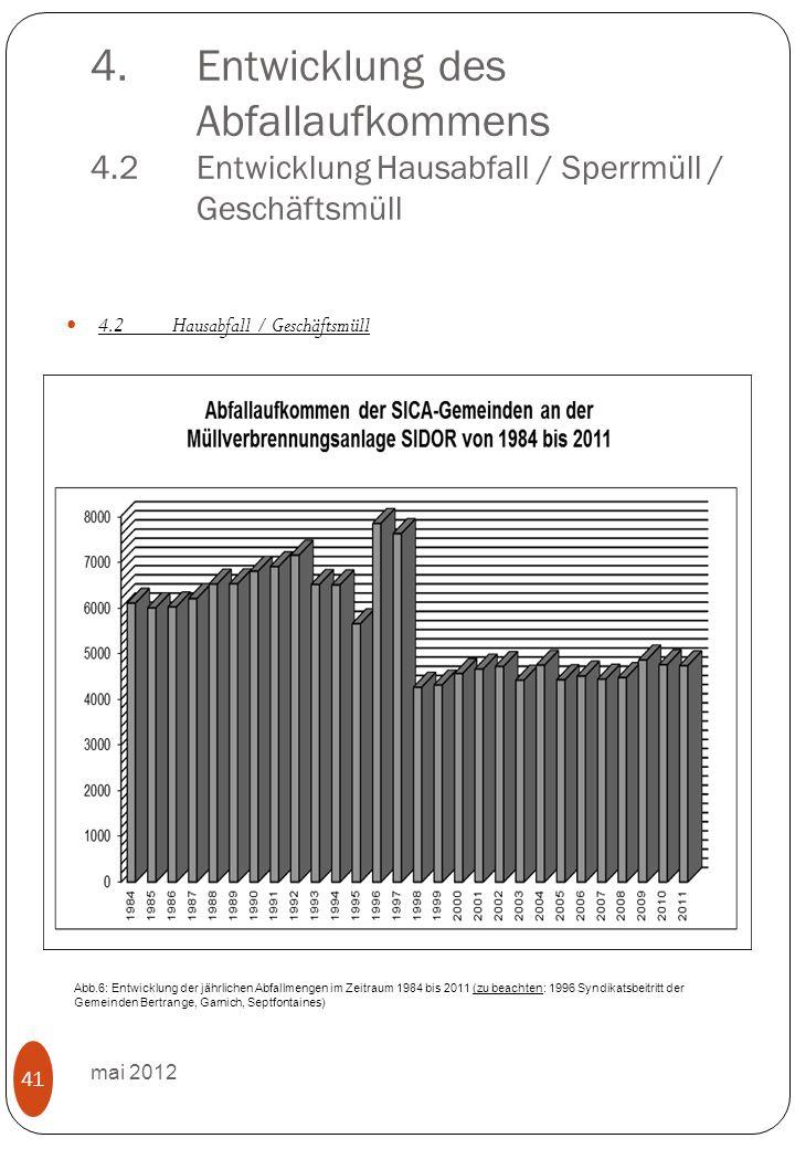 4.Entwicklung des Abfallaufkommens 4.2Entwicklung Hausabfall / Sperrmüll / Geschäftsmüll mai 2012 41 4.2Hausabfall / Geschäftsmüll Abb.6: Entwicklung