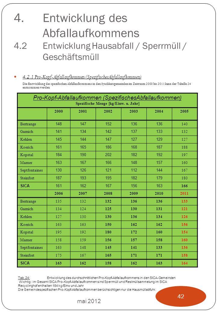 4.Entwicklung des Abfallaufkommens 4.2Entwicklung Hausabfall / Sperrmüll / Geschäftsmüll 4.2.1 Pro-Kopf-Abfallaufkommen (SpezifischesAbfallaufkommen) Die Entwicklung des spezifischen Abfallaufkommens in den Syndikatsgemeinden im Zeitraum 2000 bis 2011 kann der Tabelle 24 entnommen werden mai 2012 42 Pro-Kopf-Abfallaufkommen (SpezifischesAbfallaufkommen) Spezifische Menge [kg/Einw.
