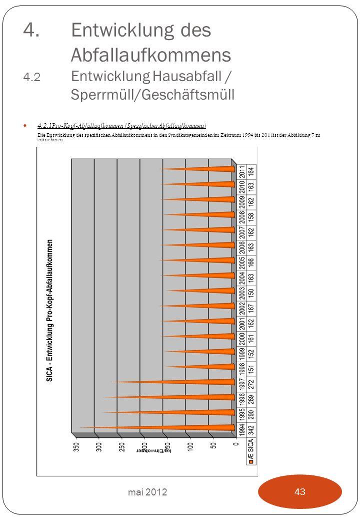 4.Entwicklung des Abfallaufkommens 4.2 Entwicklung Hausabfall / Sperrmüll/Geschäftsmüll 4.2.1Pro-Kopf-Abfallaufkommen (Spezifisches Abfallaufkommen) Die Entwicklung des spezifischen Abfallaufkommens in den Syndikatsgemeinden im Zeitraum 1994 bis 2011ist der Abbildung 7 zu entnehmen.