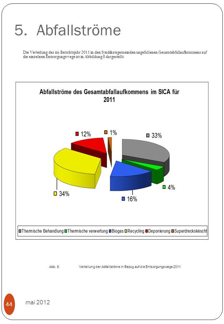 5.Abfallströme mai 2012 44 Die Verteilung des im Berichtsjahr 2011 in den Syndikatsgemeinden angefallenen Gesamtabfallaufkommens auf die einzelnen Entsorgungswege ist in Abbildung 8 dargestellt.