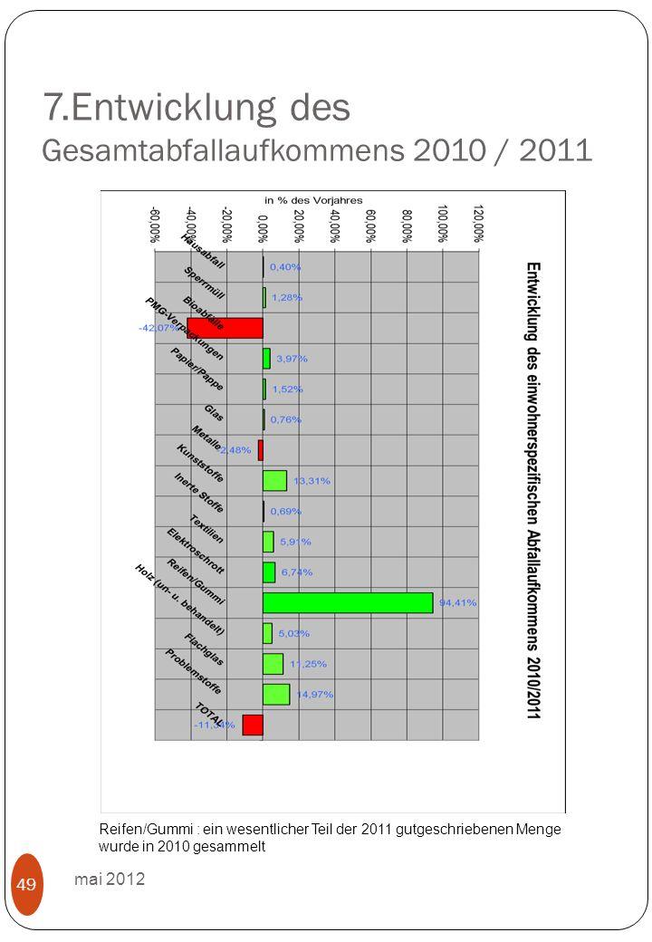 7.Entwicklung des Gesamtabfallaufkommens 2010 / 2011 mai 2012 49 Reifen/Gummi : ein wesentlicher Teil der 2011 gutgeschriebenen Menge wurde in 2010 gesammelt