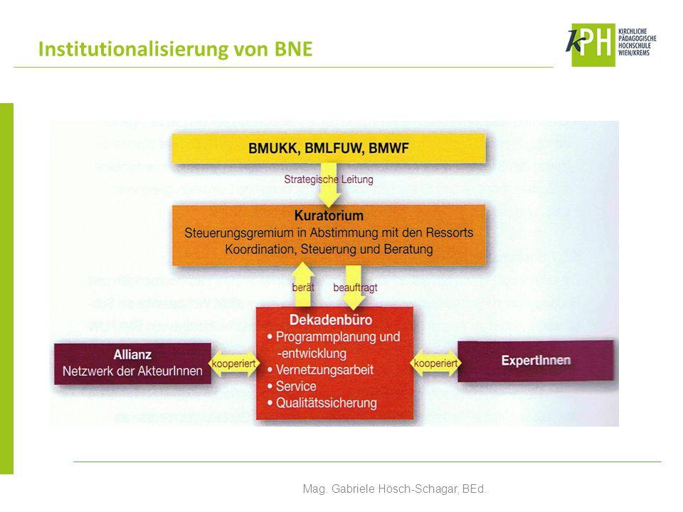 Institutionalisierung von BNE Mag. Gabriele Hösch-Schagar, BEd.