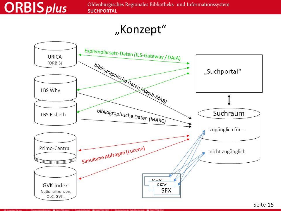 Seite 15 Konzept URICA (ORBIS) LBS ElsflethLBS Whv Suchportal Suchraum SFX bibliographische Daten (MARC) Explemplarsatz-Daten (ILS-Gateway / DAIA) GVK