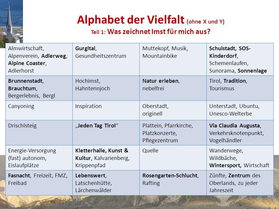 Alphabet der Vielfalt (ohne X und Y) Teil 1: Was zeichnet Imst für mich aus? Almwirtschaft, Alpenverein, Adlerweg, Alpine Coaster, Adlerhorst Gurgltal