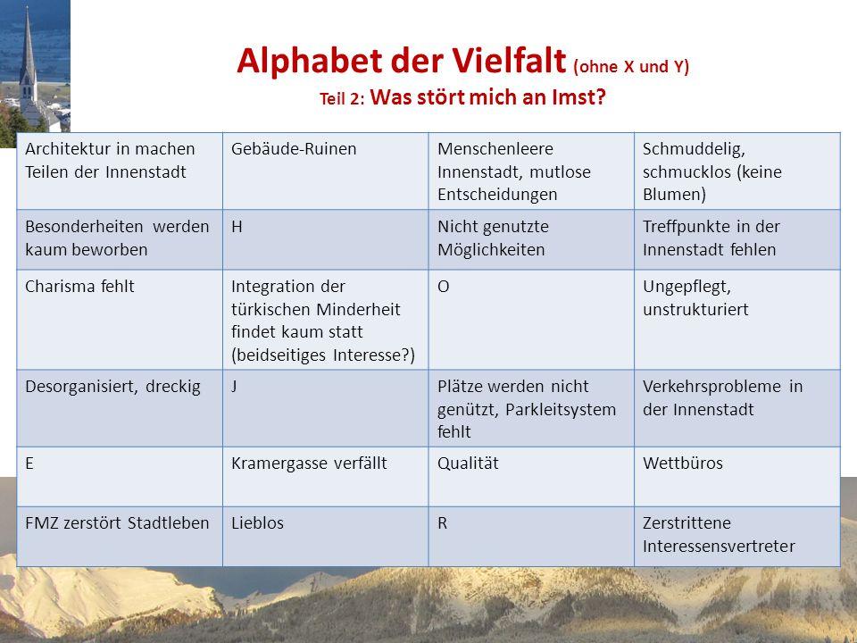 Alphabet der Vielfalt (ohne X und Y) Teil 2: Was stört mich an Imst.