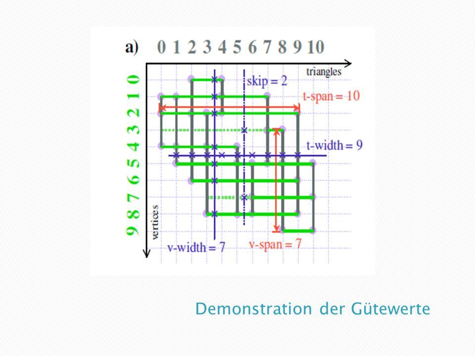 Bereits erwähnt: kennzeichnung der Finalisierung Daraus ergibt sich die Menge der aktuell bearbeiteten Vertices, nämlich alle die zwischen Einführung und Finalisierung stehen Die maximale Anzahl bildet die Frontweite des Meshes