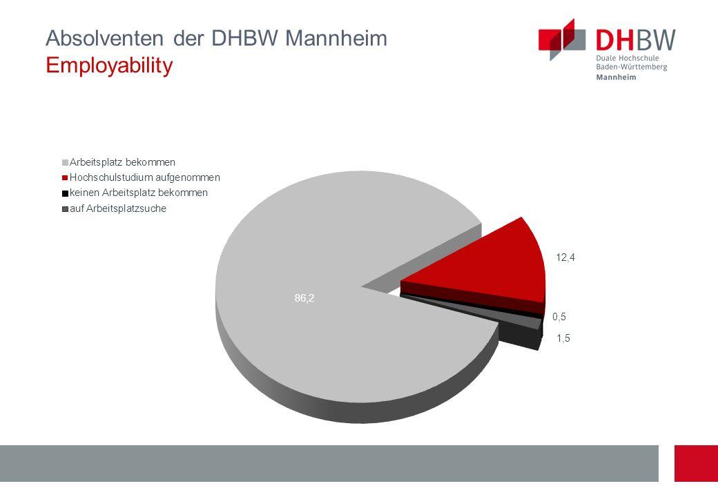 Absolventen der DHBW Mannheim Employability