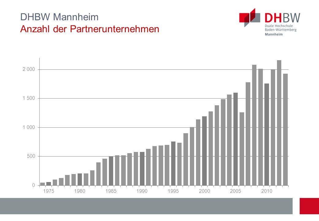 DHBW Mannheim Anzahl der Partnerunternehmen
