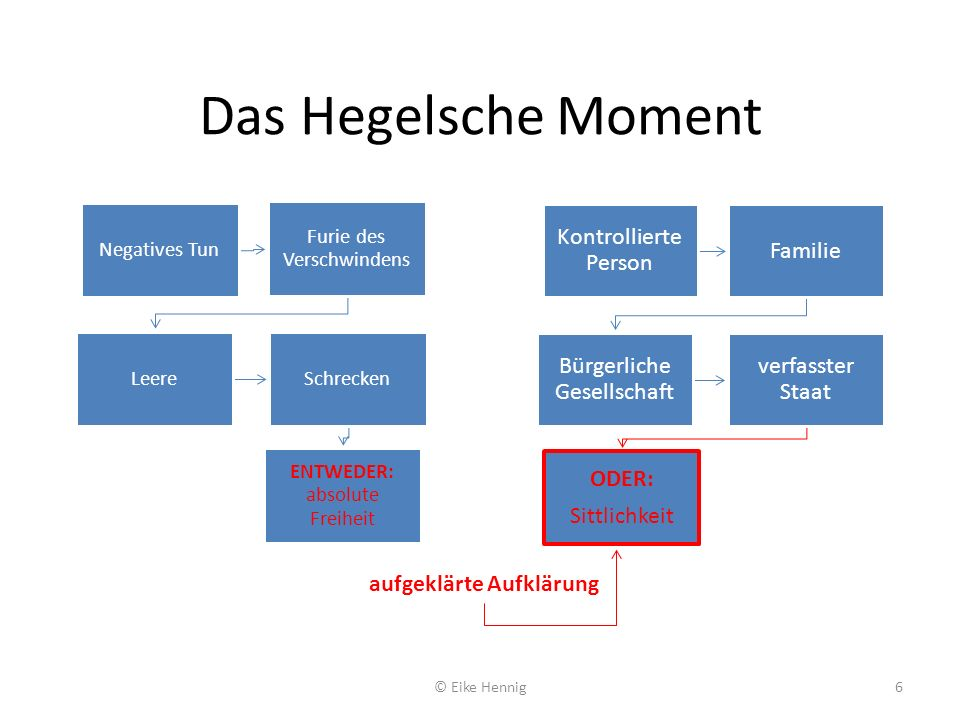 Das Hegelsche Moment © Eike Hennig6 Negatives Tun Furie des Verschwindens LeereSchrecken ENTWEDER: absolute Freiheit Kontrollierte Person Familie Bürg