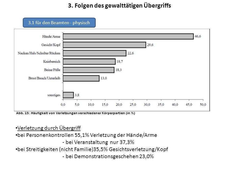 3. Folgen des gewalttätigen Übergriffs 3.1 für den Beamten - physisch Abb. 15: Häufigkeit von Verletzungen verschiedener Körperpartien (in %) Verletzu
