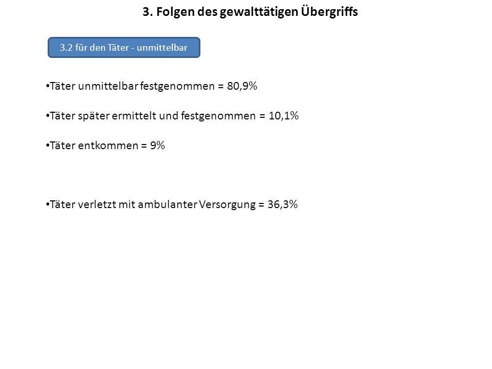 3. Folgen des gewalttätigen Übergriffs 3.2 für den Täter - unmittelbar Täter unmittelbar festgenommen = 80,9% Täter später ermittelt und festgenommen