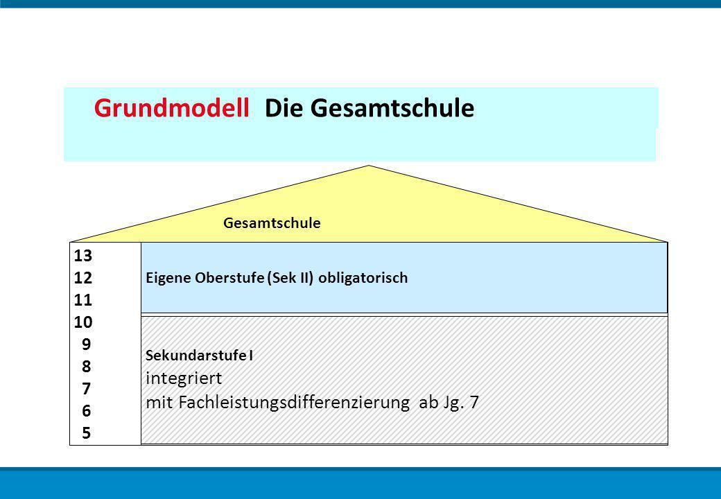 Gemeinschaftsschule in NRW Grundmodell Die Gesamtschule Gesamtschule 13 12 11 10 9 8 7 6 5 Sekundarstufe I integriert mit Fachleistungsdifferenzierung ab Jg.